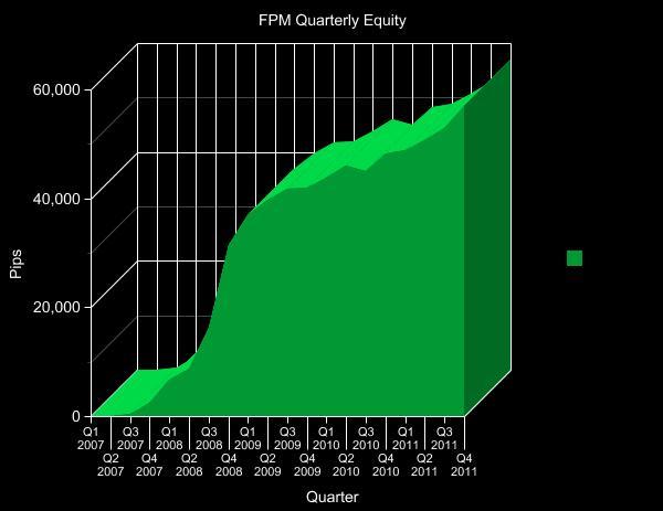 Forex profit monster v3.0