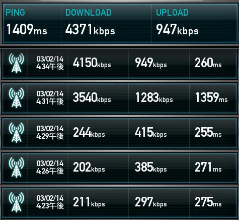 「mio高速モバイル/D」の実測値