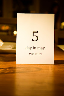 Milestone date table numbers