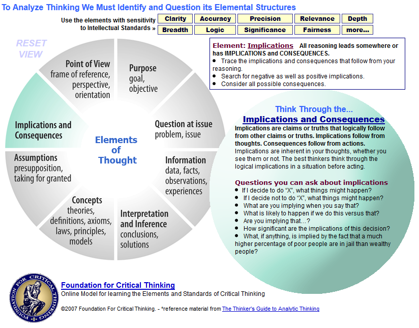 critical thinking skills definitions implications for implementation