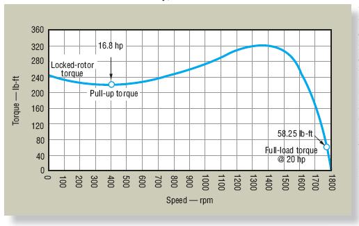 Ac motor speed picture ac motor torque for Electric motor torque calculator