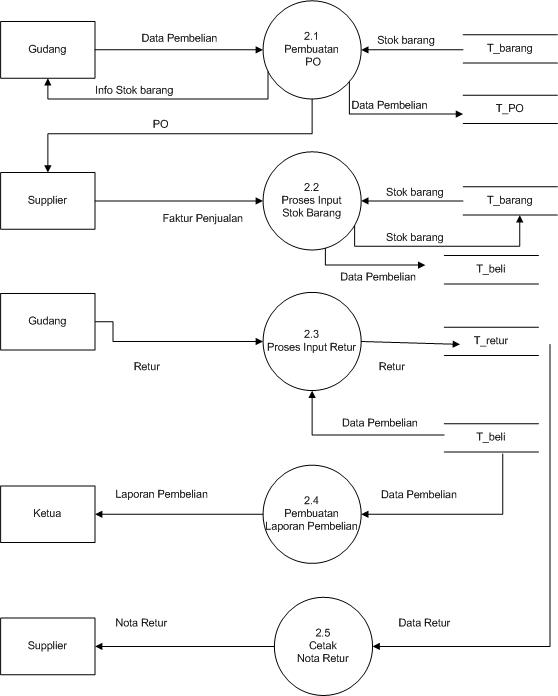 Belajar bersama membuat data flow diagram dfd dfd level 2 proses 2 proses pembelian ccuart Images