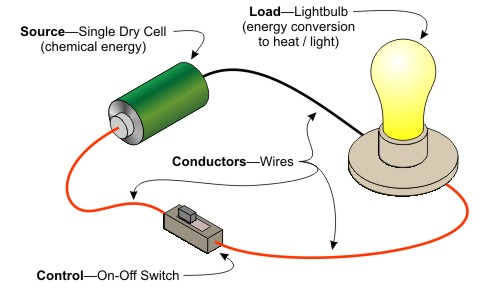 Simple Electrical Circuits: March 2016