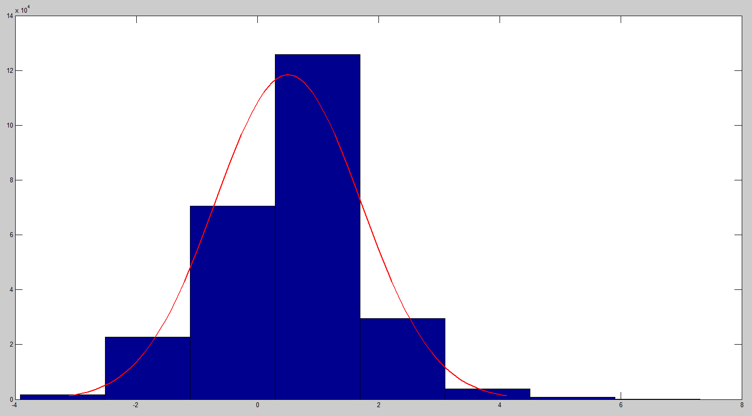how to know if a data set is normally distributed