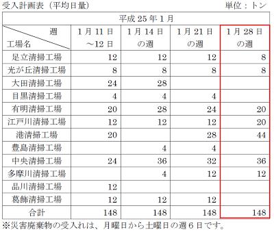 東京都23区清掃一部事務組合災害廃棄物受け入れ計画表2013年1月