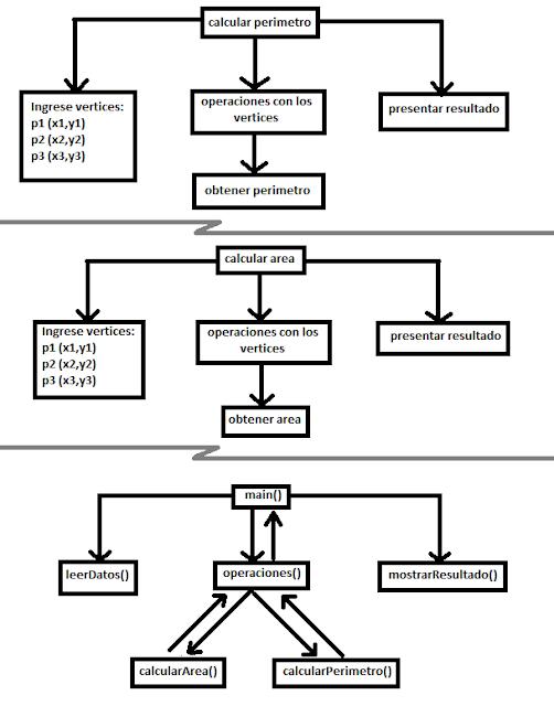 hardware y software   modelado de un proceso  orientado a