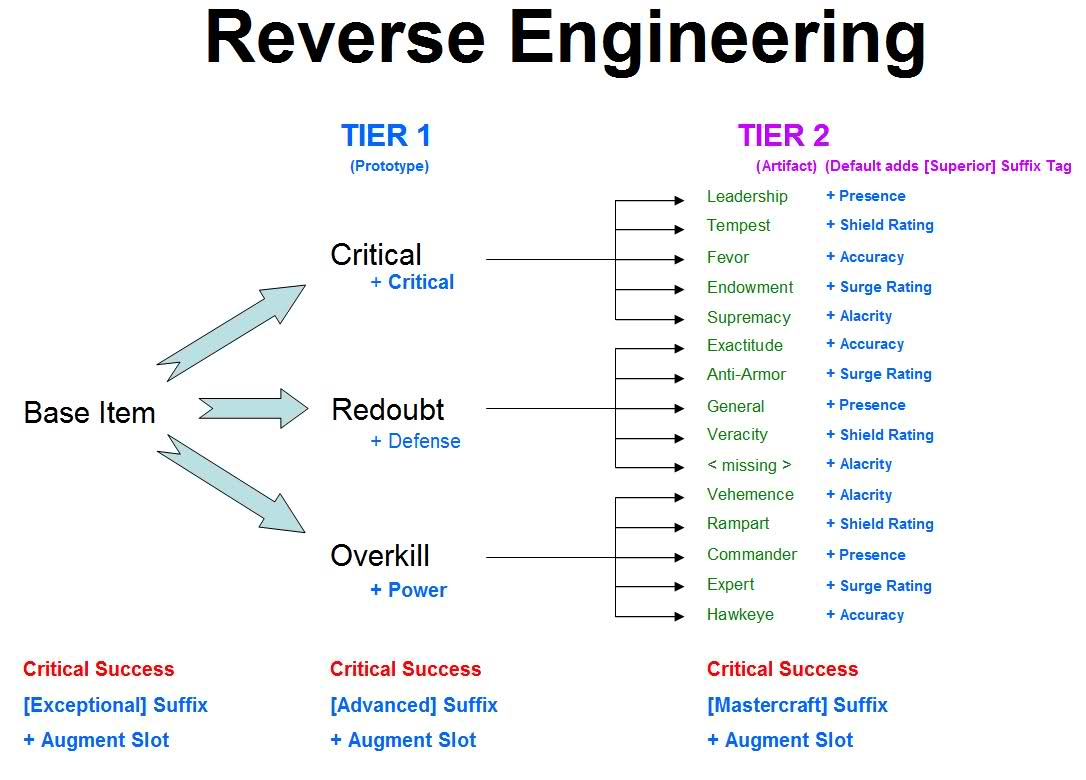 application of reverse engineering in computer Benefits of reverse engineering android applications include how the particular app is designed and developed, uncover the undocumented feature.