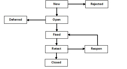 defect1 defect life cycle buglife cycle defect management learned and shared