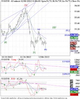 USDINR, Nifty - Elliott Wave Update