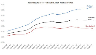 Foreclosure Inventory