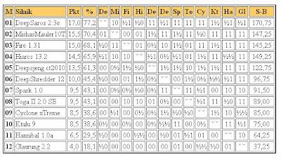 Jurek Chess Ranking (JCR) - Page 2 1liga2011.02.13