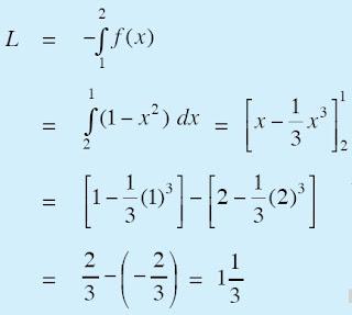 luas kurva di bawah sumbu x