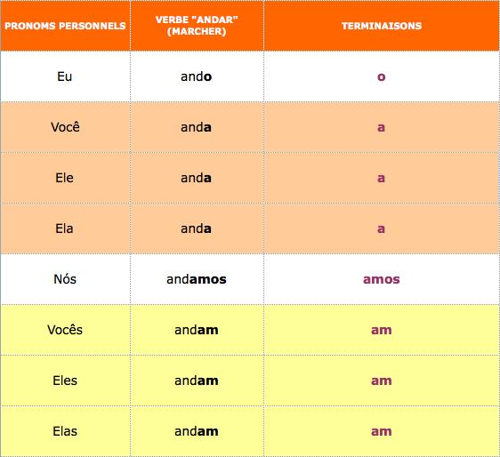 Bresilien Pourquoi Pas Le 1er Groupe Les Verbes Termins En Ar O Primeiro Groupo Os Verbos Terminados Em Ar