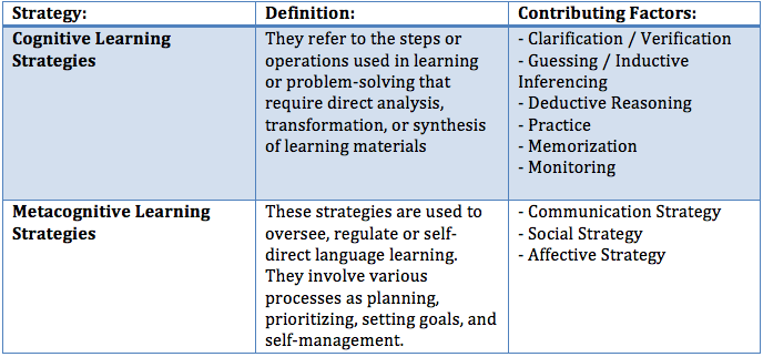 thesis about language learning strategies Language learning strategies (carrell, 1988 wen and johnson, 1997) however, there are still few studies exploring the effect of different learning.