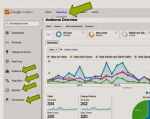 Every blogger should know about the Google Analytics