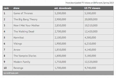 Top 10 Most Pirated TV Shows - Spring 2013