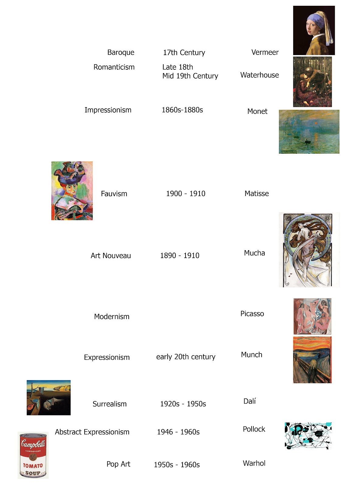 Timeline Of Art History  Ancient  Classical Conversations