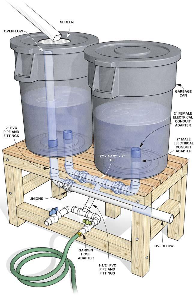 Iprepared Collecting Rain Water