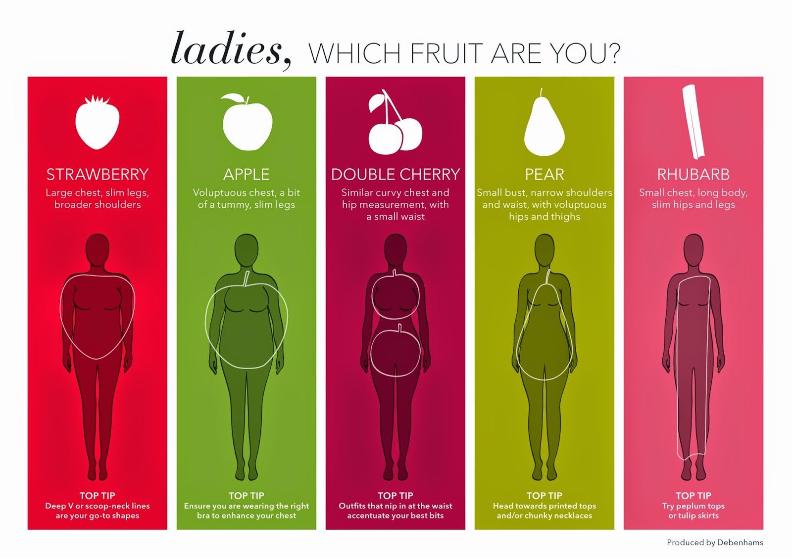 Women Body Types Fruit