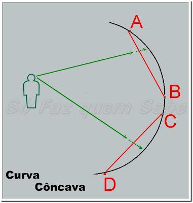 Curva Côncava.