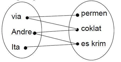 Logika informatika materi relasi fungsi risky soelaeman diagram panah ccuart Images