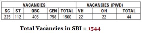 SBI Vacancies