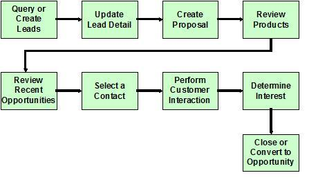 Lead to Order Process | Oracle Apps CRM