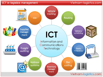 impact of computers and management information Information system and information technology are same in  and introduction of computers information  or management of computer-based information.