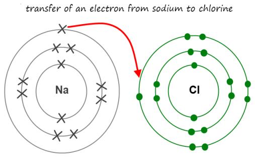 electron, Na, CI, sodium chloride