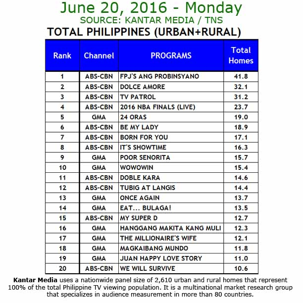 'Born For You' Wins Big in the Ratings, Dominates Trending ...