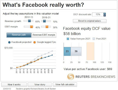 Facebook Valuation considering 70% revenue growth rate