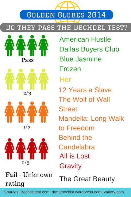 How did the Golden Globe winning films fair on the feminist Bechdel Test