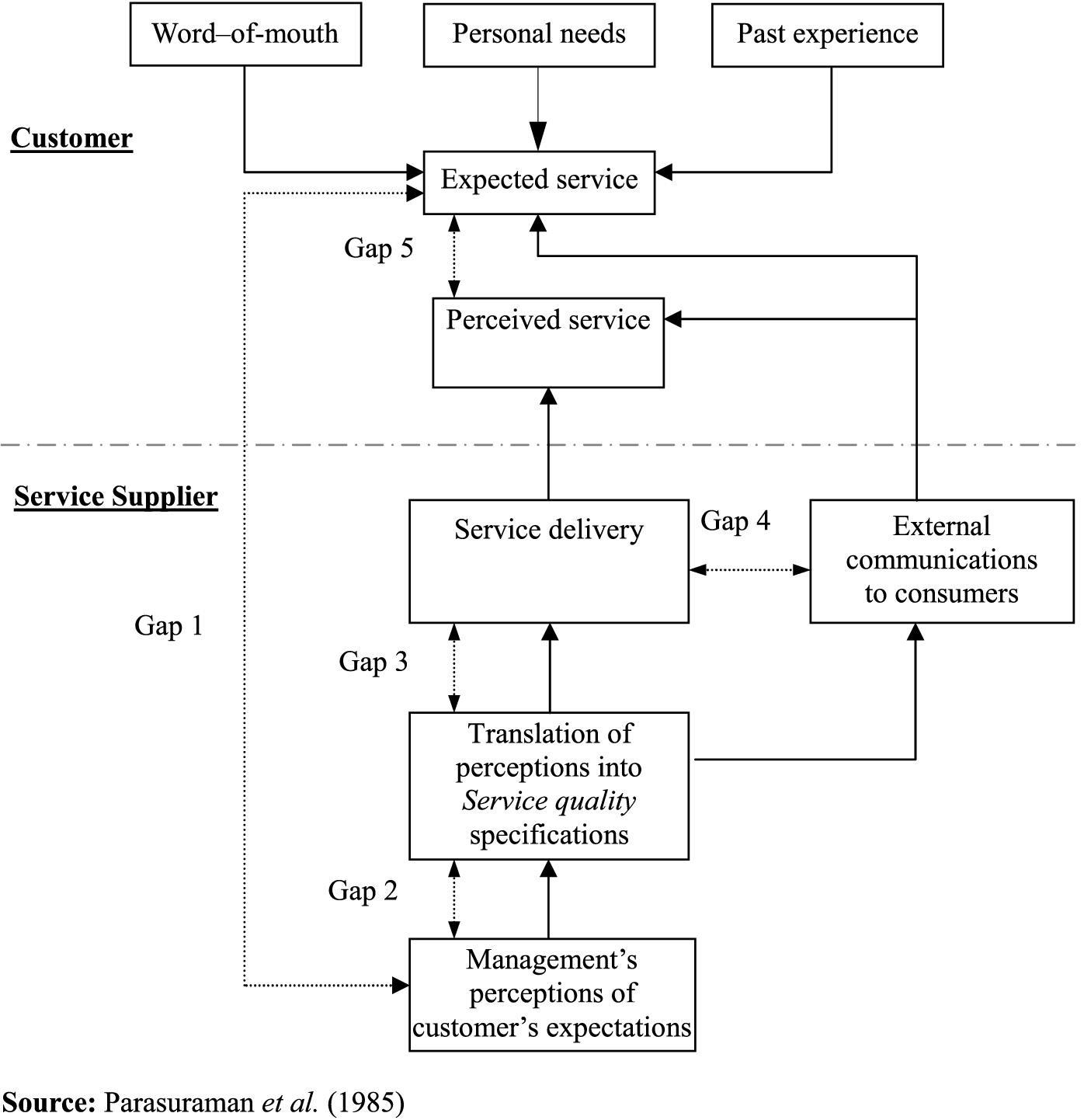 gap model 5 parasuraman Gaps model of service quality is based upon a framework of five potential service quality gaps gap 5 - the service gap parasuraman et al.