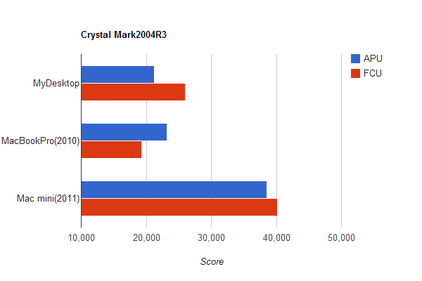 演算処理の比較グラフ