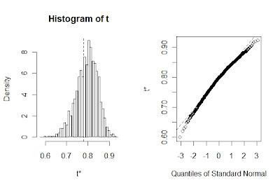 在R语言中用自助法求统计量置信区间