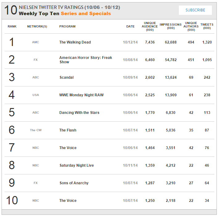 Nielsen Twitter TV Ratings - Top 10 - 6th October - 12th October