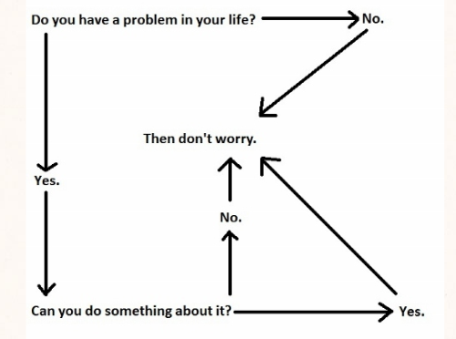 Graph to show you how to get to the point of not worrying.
