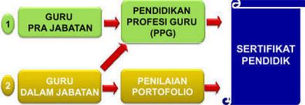 Pendidikan Profesi Guru PPG 2015