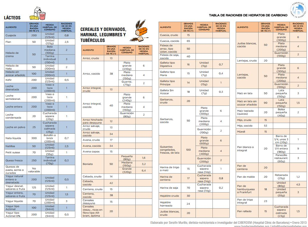 Tabla de raciones de hidratos de carbono - Alimentos hidratos de carbono tabla ...