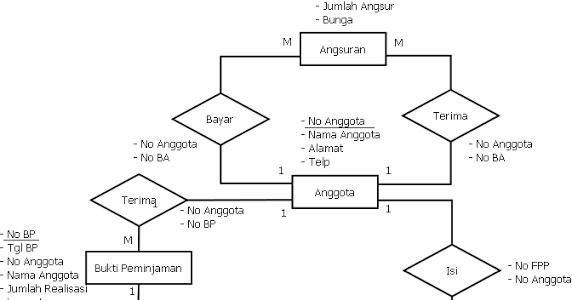 Entity relationship diagramkoperasi budi luhur oret oretan ccuart Gallery