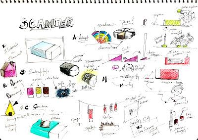 Design Journal Sos What Is S C A M P E R