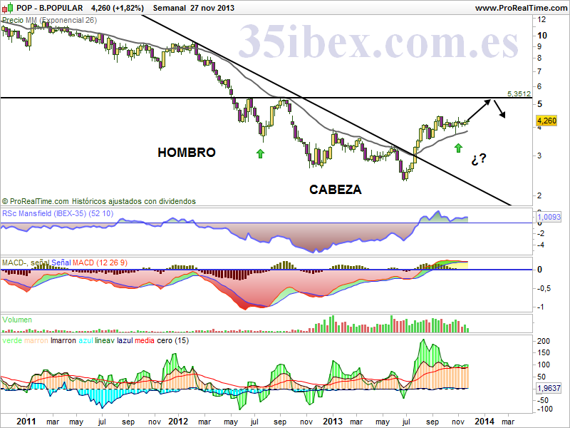 banco-popular.esperando-la-resolución-del-lateral-semanal