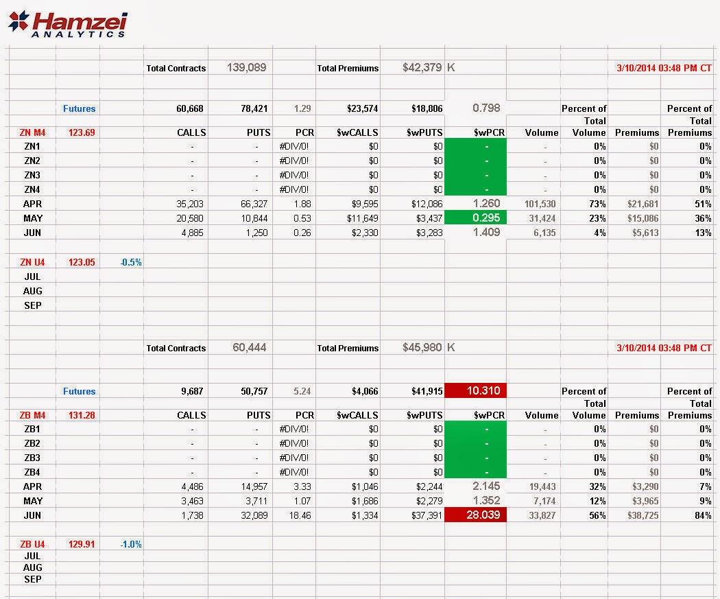 Hamzei analytics financial network 1403 final znf zbf putcallratios for monday march 10 biocorpaavc Choice Image
