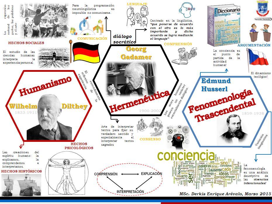 El Humanismo: Dilthey, Gadamer y Husserl