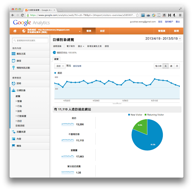 Google Analytics(分析)
