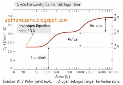 kalor jenis molar hidrogen sebagai fungsi terhadap suhu