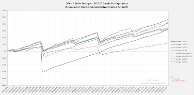 Short Options Strangle Equity Curves SPX 80 DTE 8 Delta Risk:Reward Exits
