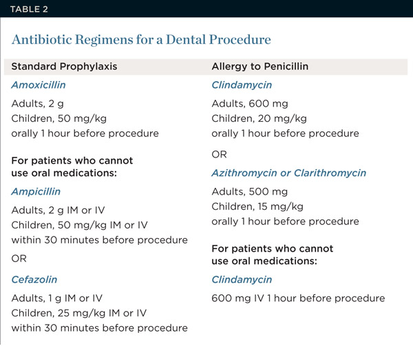infective endocarditis prophylaxis guidelines aha