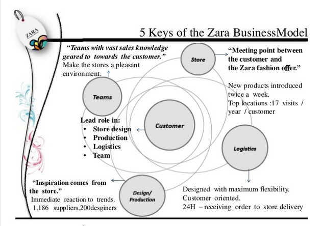 zara fast fashion case study summary Zara case study solution, zara case study analysis, subjects covered expansion international management international marketing models vertical integration by david j.