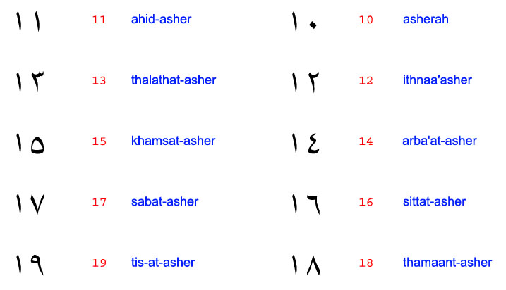 Muslim Kids Zone: Arabic Numbers (11-20, and 10s with Number Names)